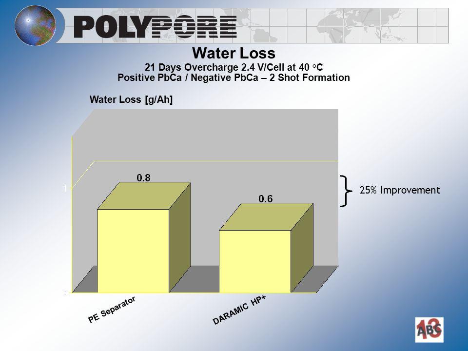 Water Loss 21 Days Overcharge 2.4 V/Cell at 40 °C Positive PbCa / Negative PbCa – 2 Shot Formation Water Loss [g/Ah] PE Separator DARAMIC HP+ 25% Impr