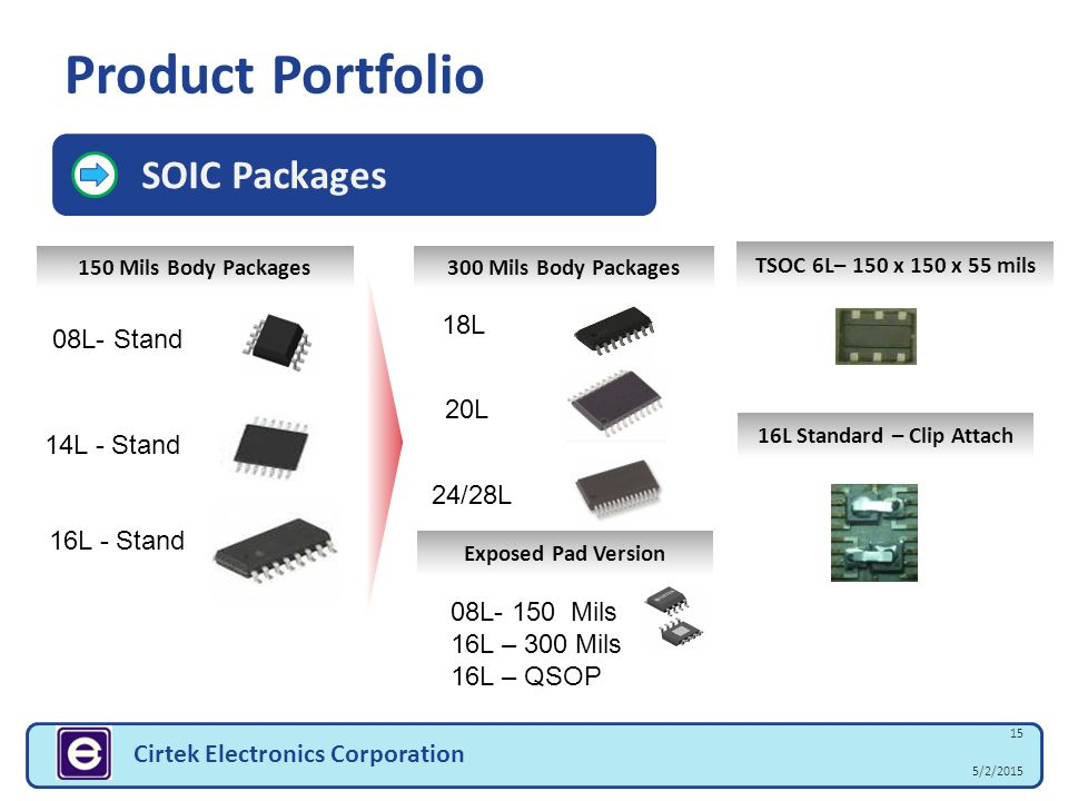 15 5/2/2015 Cirtek Electronics Corporation SOIC Packages 150 Mils Body Packages300 Mils Body Packages 08L- Stand 14L - Stand 18L 20L 24/28L Exposed Pa