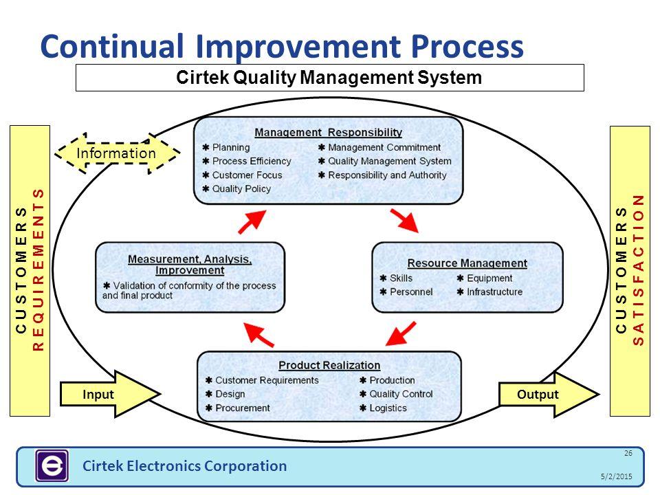 5/2/2015 26 Cirtek Electronics Corporation Continual Improvement Process C U S T O M E R S R E Q U I R E M E N T S C U S T O M E R S S A T I S F A C T