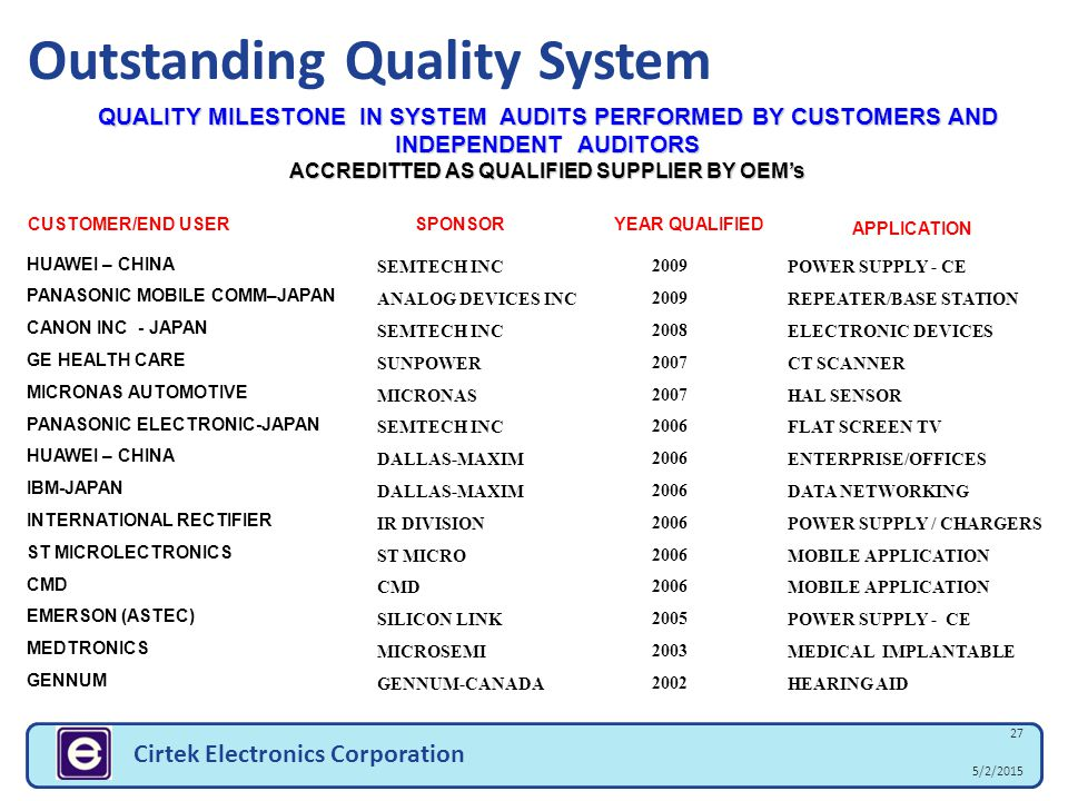 5/2/2015 27 Cirtek Electronics Corporation Outstanding Quality System QUALITY MILESTONE IN SYSTEM AUDITS PERFORMED BY CUSTOMERS AND INDEPENDENT AUDITO