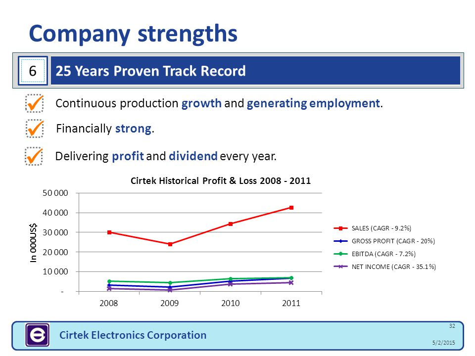 Company strengths 32 5/2/2015 Cirtek Electronics Corporation Continuous production growth and generating employment. Delivering profit and dividend ev