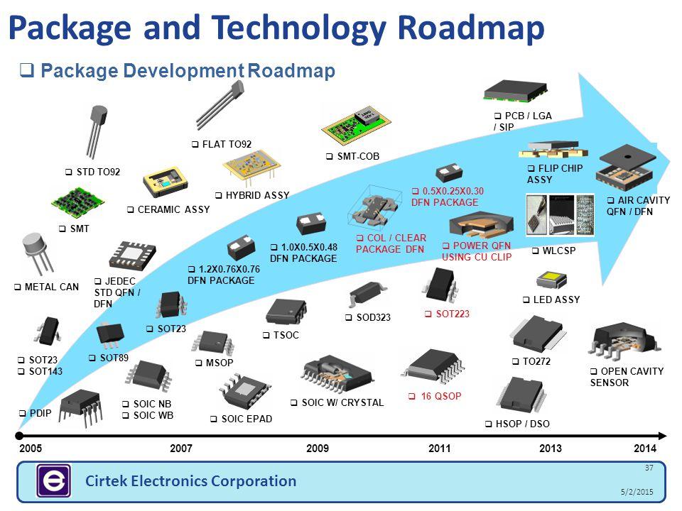 5/2/2015 37 Cirtek Electronics Corporation Package and Technology Roadmap  HYBRID ASSY  Package Development Roadmap 2005 2007 20092011 2013 2014  P