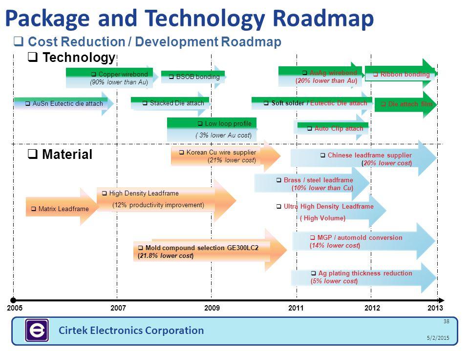 5/2/2015 38 Cirtek Electronics Corporation Package and Technology Roadmap 2005 2007 20092011 2012 2013  Cost Reduction / Development Roadmap  Brass