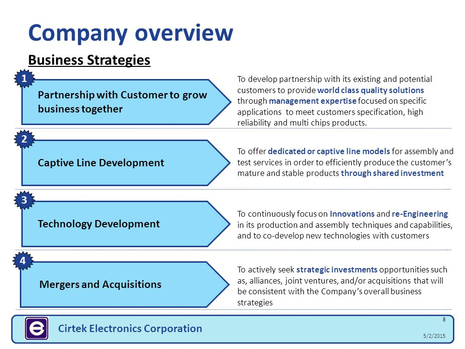 5/2/2015 39 Cirtek Electronics Corporation Outline Final Test, Finishing and FAREL Product Portfolio and Special Capabilities Company strengths Plans and programs Package Technology Roadmap Services and CEC BOM Company overview and organization