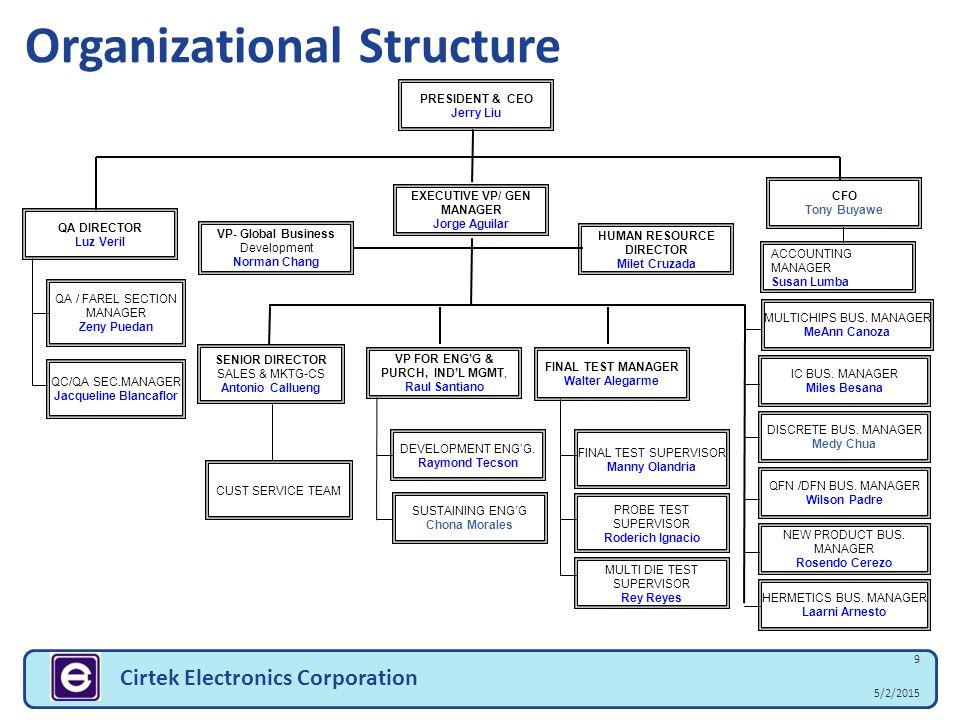 5/2/2015 9 Cirtek Electronics Corporation Organizational Structure PRESIDENT & CEO Jerry Liu EXECUTIVE VP/ GEN MANAGER Jorge Aguilar VP FOR ENG'G & PU