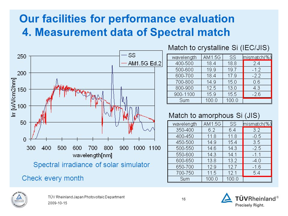 2009-10-15 16 TÜV Rheinland Japan Photovoltaic Department Match to crystalline Si (IEC/JIS) Match to amorphous Si (JIS) Check every month Our facilities for performance evaluation 4.