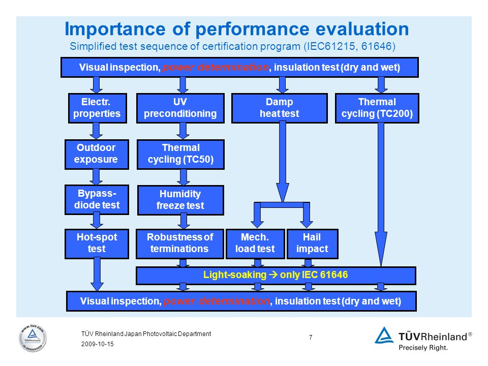 2009-10-15 7 TÜV Rheinland Japan Photovoltaic Department Importance of performance evaluation Simplified test sequence of certification program (IEC61215, 61646) Light-soaking  only IEC 61646 Visual inspection, power determination, insulation test (dry and wet) Thermal cycling (TC200) Electr.