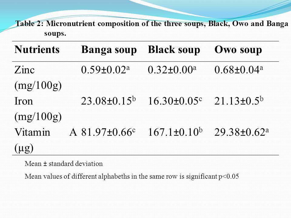 NutrientsBanga soupBlack soupOwo soup Zinc (mg/100g) 0.59±0.02 a 0.32±0.00 a 0.68±0.04 a Iron (mg/100g) 23.08±0.15 b 16.30±0.05 c 21.13±0.5 b Vitamin