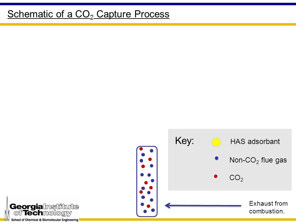 Exhaust from combustion. Key: HAS adsorbant Non-CO 2 flue gas CO 2 Schematic of a CO 2 Capture Process