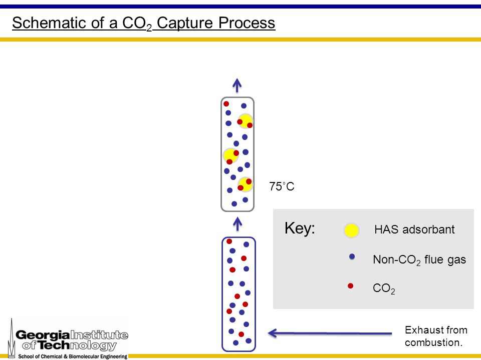 75˚C Schematic of a CO 2 Capture Process Exhaust from combustion.