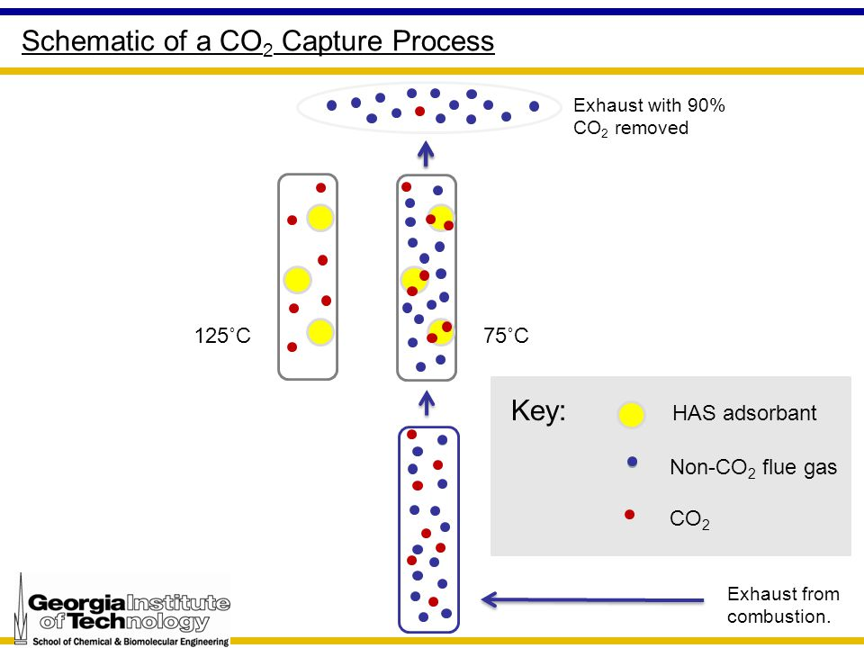 Schematic of a CO 2 Capture Process 125˚C Exhaust with 90% CO 2 removed 75˚C Exhaust from combustion. Key: HAS adsorbant Non-CO 2 flue gas CO 2