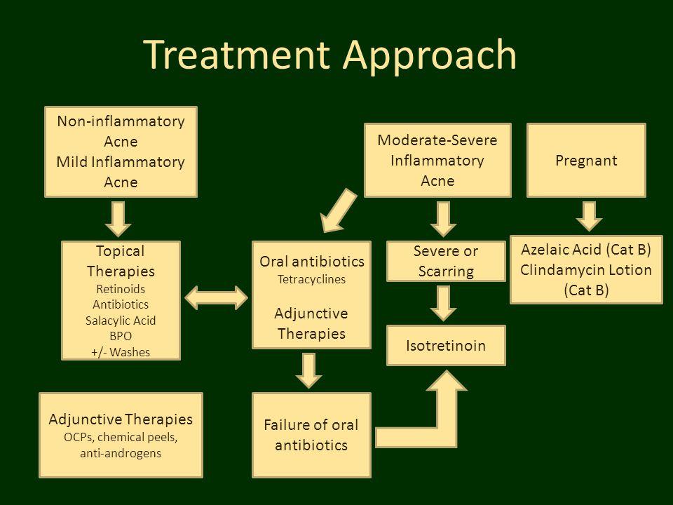 Treatment Approach Moderate-Severe Inflammatory Acne Non-inflammatory Acne Mild Inflammatory Acne Topical Therapies Retinoids Antibiotics Salacylic Ac