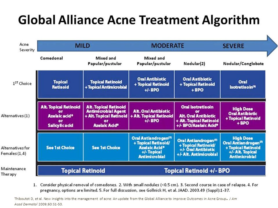 Thiboutot D, et al. New insights into the management of acne: An update from the Global Alliance to Improve Outcomes in Acne Group. J Am Acad Dermatol
