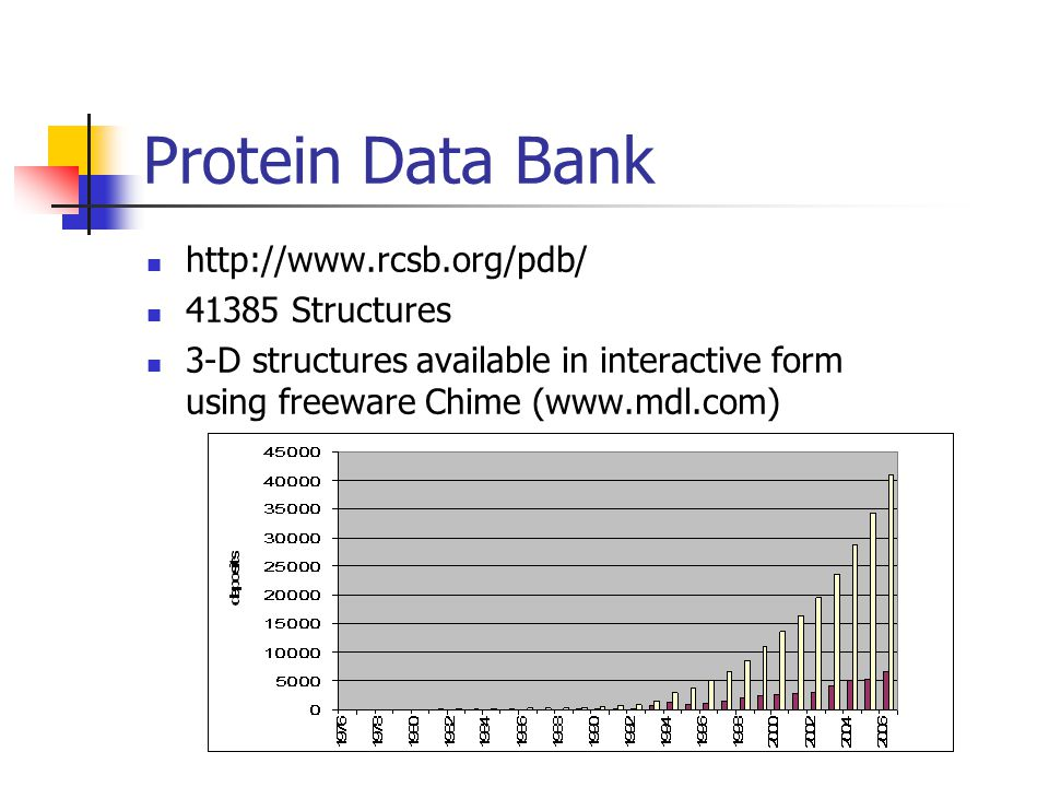 Protein Data Bank http://www.rcsb.org/pdb/ 41385 Structures 3-D structures available in interactive form using freeware Chime (www.mdl.com)