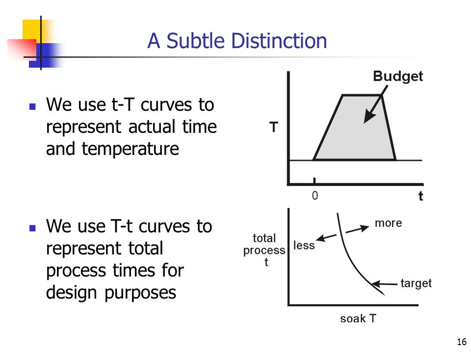 16 A Subtle Distinction We use t-T curves to represent actual time and temperature We use T-t curves to represent total process times for design purpo