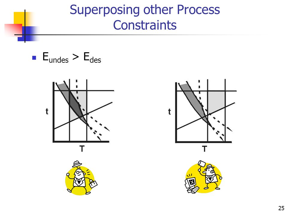 25 Superposing other Process Constraints E undes > E des