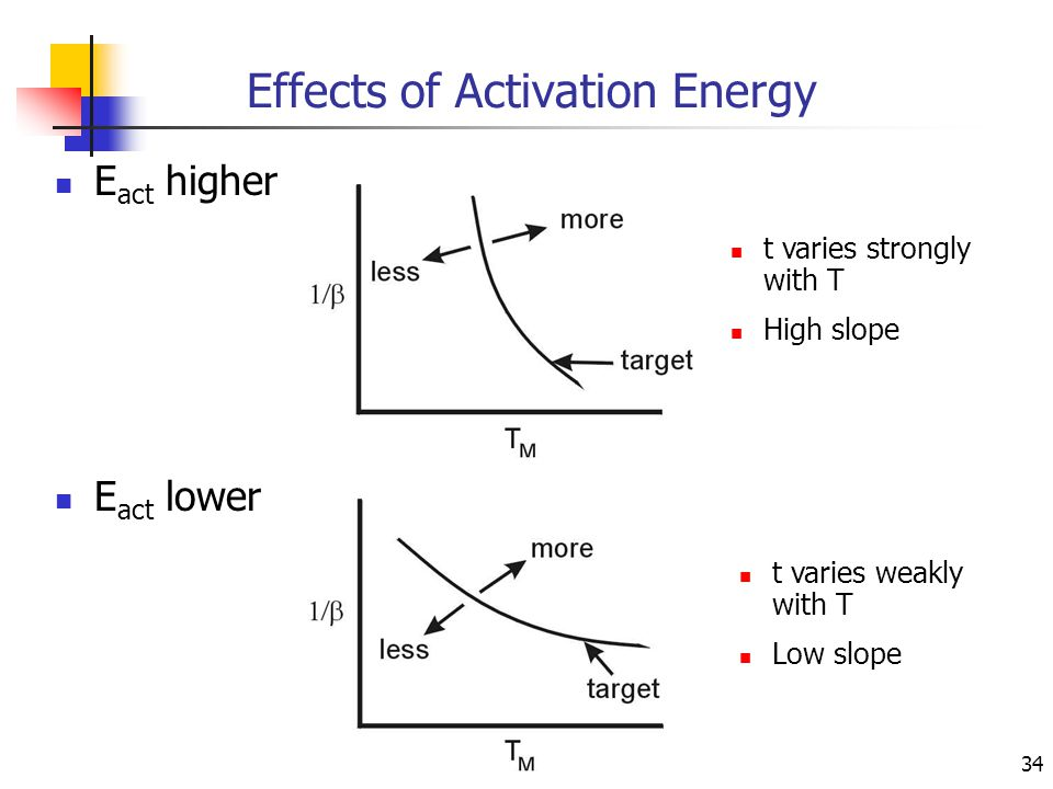 34 Effects of Activation Energy E act higher E act lower t varies strongly with T High slope t varies weakly with T Low slope