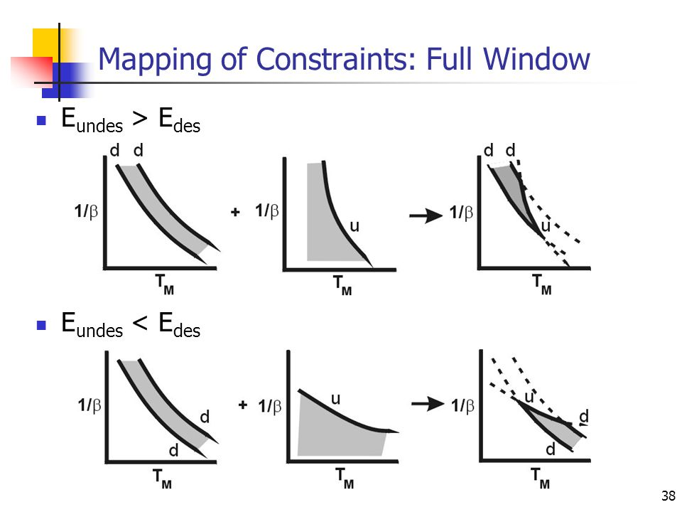 38 Mapping of Constraints: Full Window E undes > E des E undes < E des