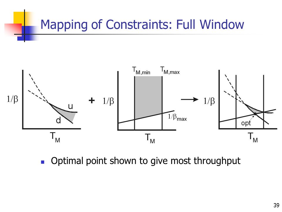 39 Mapping of Constraints: Full Window Optimal point shown to give most throughput