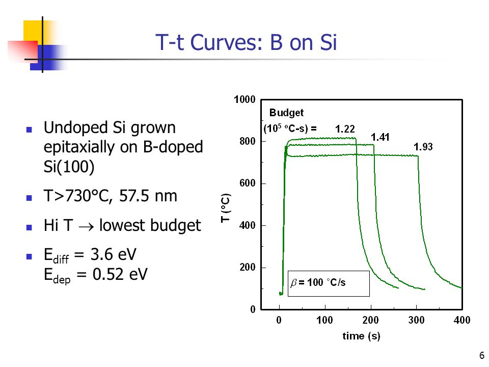 6 T-t Curves: B on Si Undoped Si grown epitaxially on B-doped Si(100) T>730°C, 57.5 nm Hi T  lowest budget E diff = 3.6 eV E dep = 0.52 eV