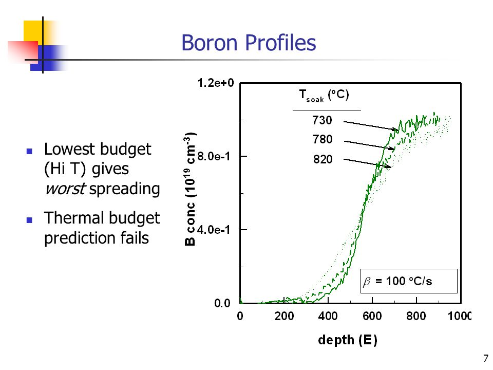 7 Boron Profiles Lowest budget (Hi T) gives worst spreading Thermal budget prediction fails