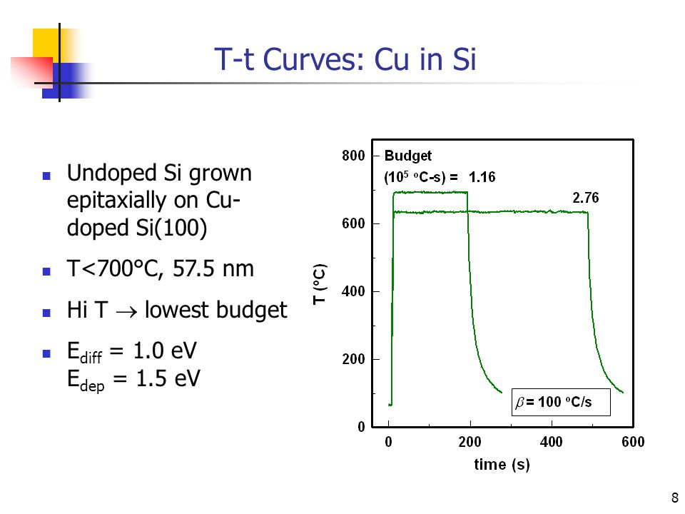 8 T-t Curves: Cu in Si Undoped Si grown epitaxially on Cu- doped Si(100) T<700°C, 57.5 nm Hi T  lowest budget E diff = 1.0 eV E dep = 1.5 eV