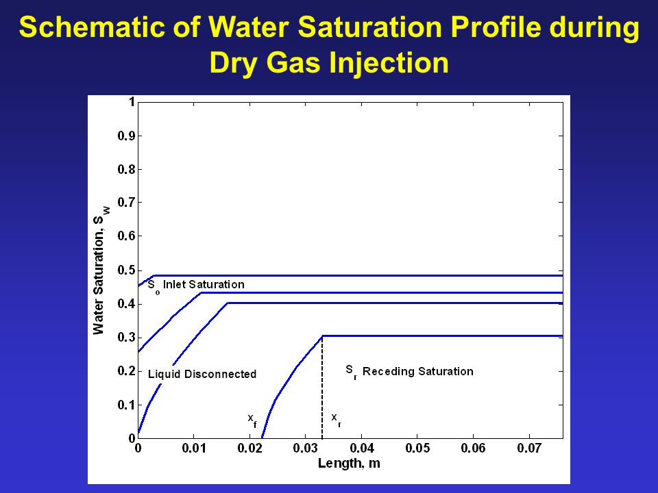 Schematic of Water Saturation Profile during Dry Gas Injection Liquid Disconnected