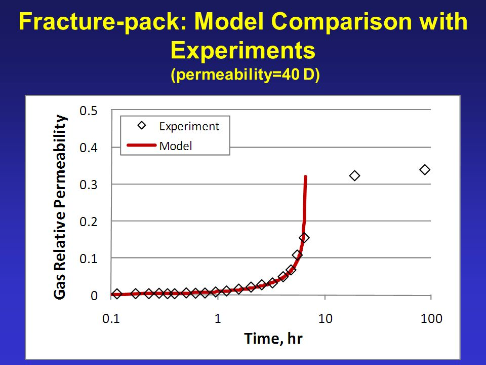 Fracture-pack: Model Comparison with Experiments (permeability=40 D)