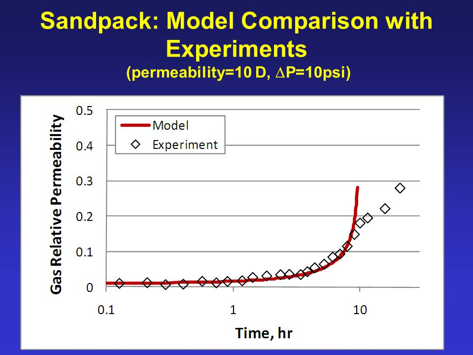 Sandpack: Model Comparison with Experiments (permeability=10 D,  P=10psi)