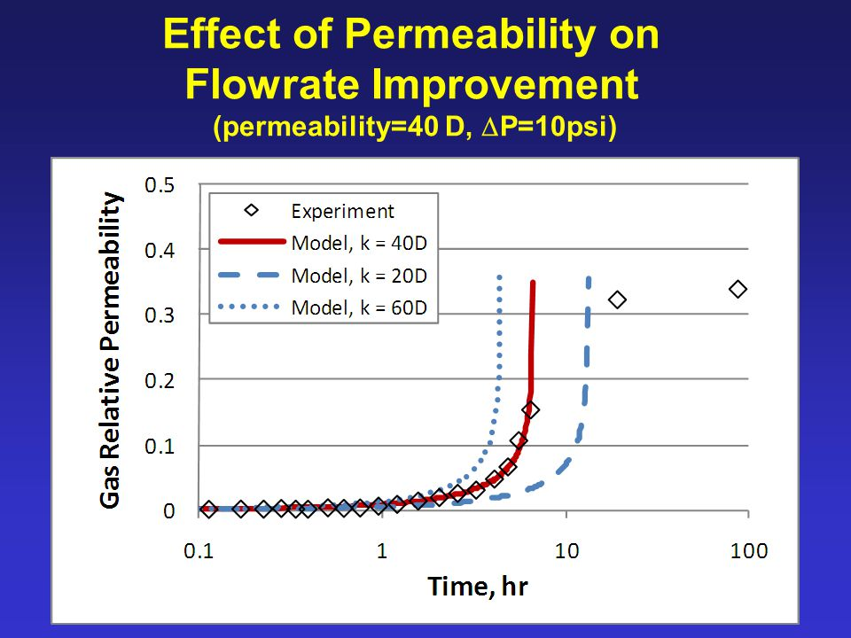 Effect of Permeability on Flowrate Improvement (permeability=40 D,  P=10psi)