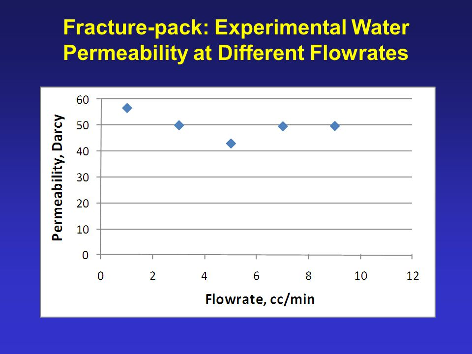Fracture-pack: Experimental Water Permeability at Different Flowrates
