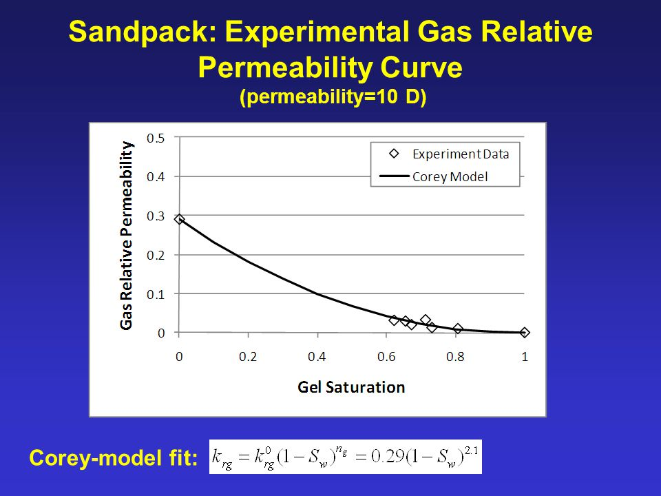 Sandpack: Experimental Gas Relative Permeability Curve (permeability=10 D) Corey-model fit: