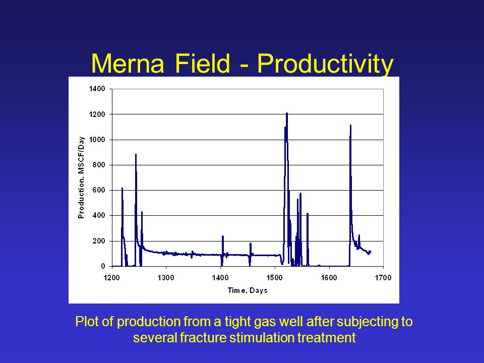 Merna Field - Productivity Plot of production from a tight gas well after subjecting to several fracture stimulation treatment