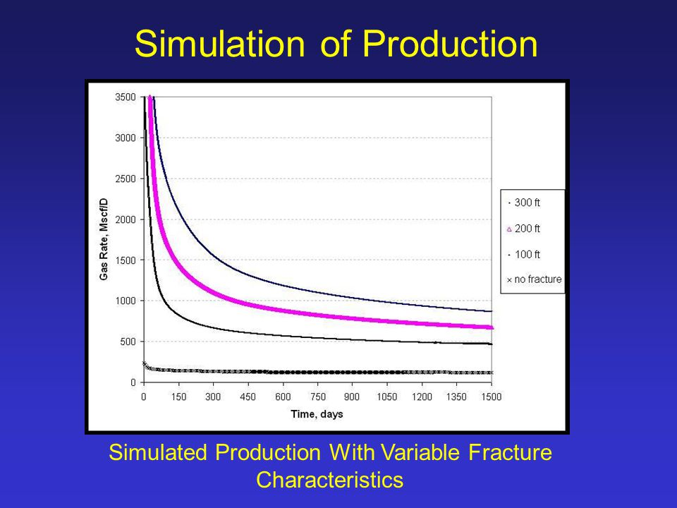 Simulation of Production Simulated Production With Variable Fracture Characteristics