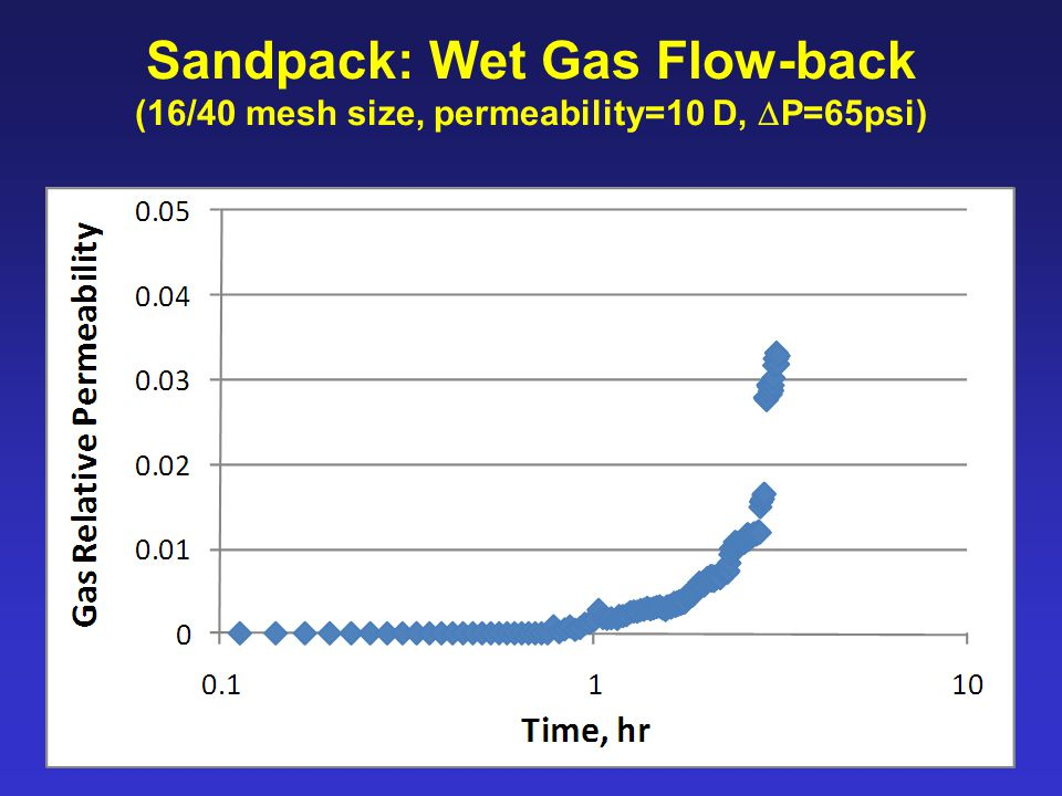 Sandpack: Wet Gas Flow-back (16/40 mesh size, permeability=10 D,  P=65psi)