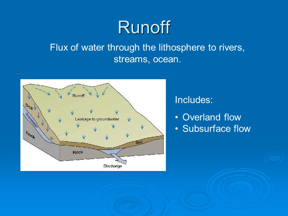 Runoff Flux of water through the lithosphere to rivers, streams, ocean.