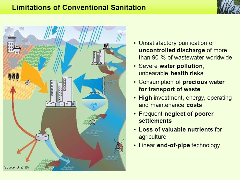 Limitations of Conventional Sanitation Unsatisfactory purification or uncontrolled discharge of more than 90 % of wastewater worldwide Severe water pollution, unbearable health risks Consumption of precious water for transport of waste High investment, energy, operating and maintenance costs Frequent neglect of poorer settlements Loss of valuable nutrients for agriculture Linear end-of-pipe technology Source: GTZ (9)