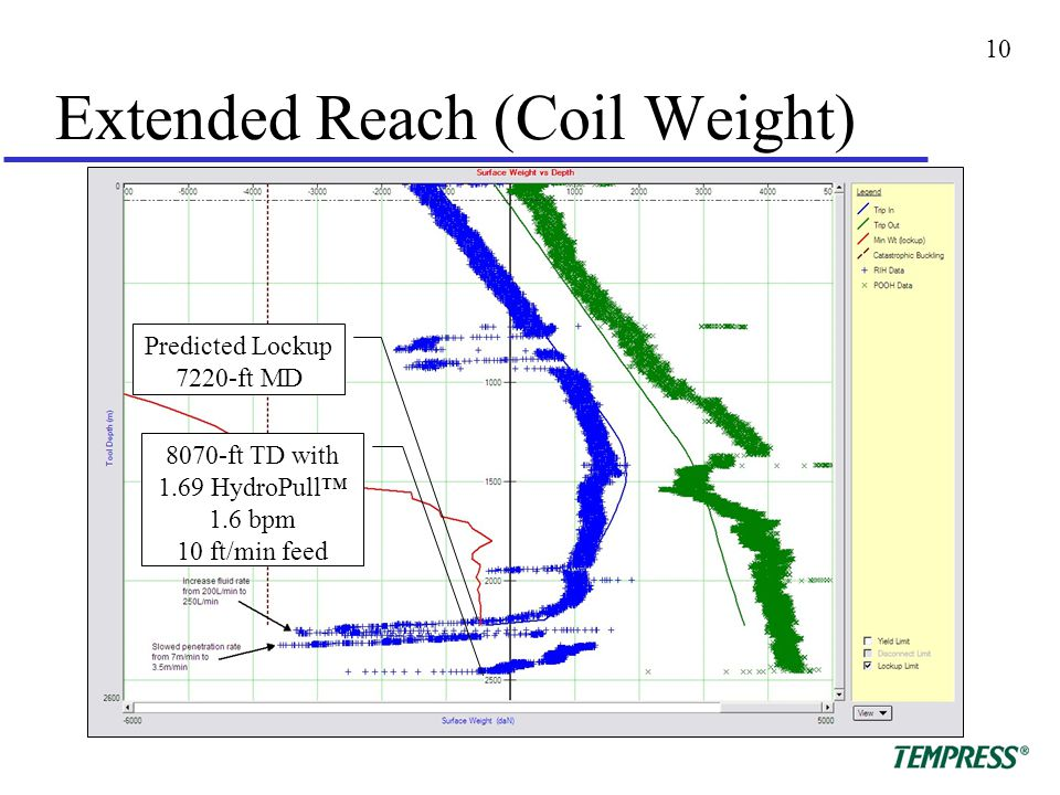 10 Extended Reach (Coil Weight) Predicted Lockup 7220-ft MD 8070-ft TD with 1.69 HydroPull™ 1.6 bpm 10 ft/min feed