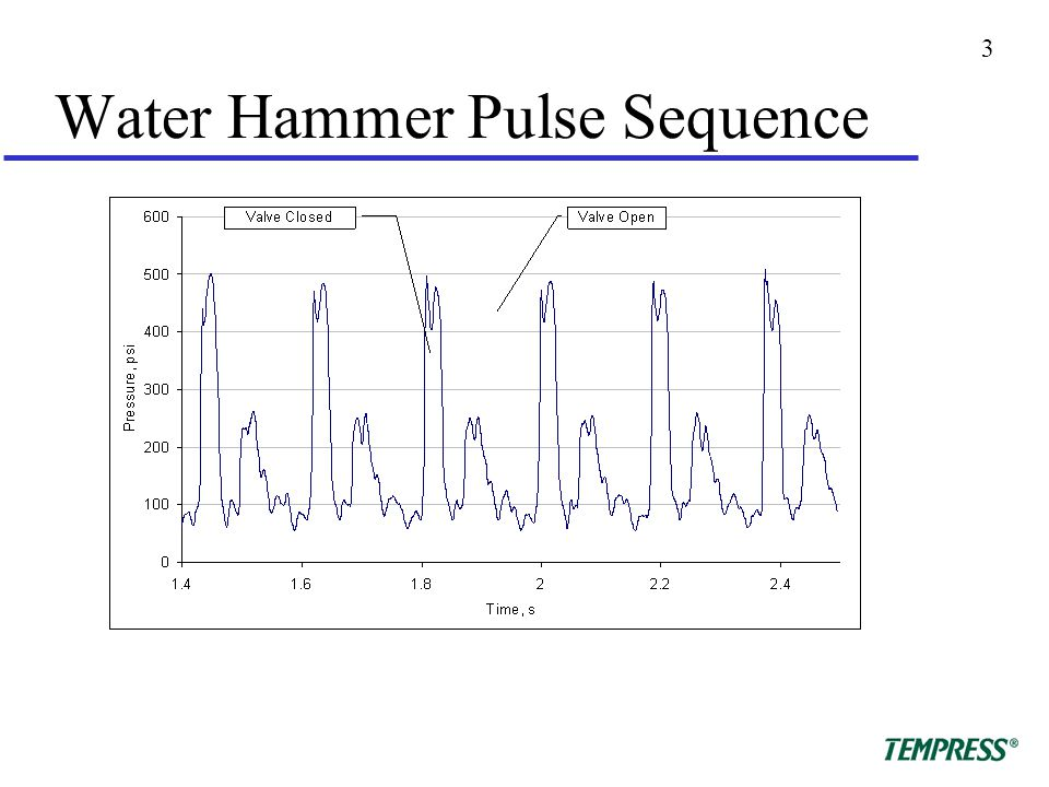 3 Water Hammer Pulse Sequence