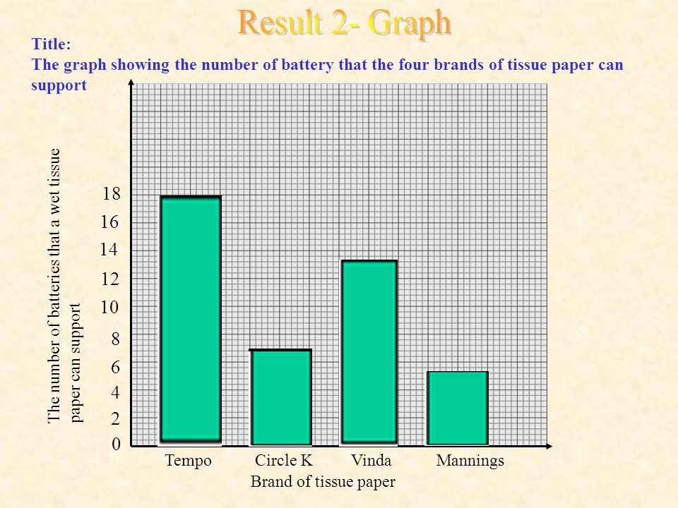 Brand of tissue paper TempoCircle KVindaMannings 0 2 4 6 8 10 12 14 16 18 Title: The graph showing the number of battery that the four brands of tissue paper can support The number of batteries that a wet tissue paper can support