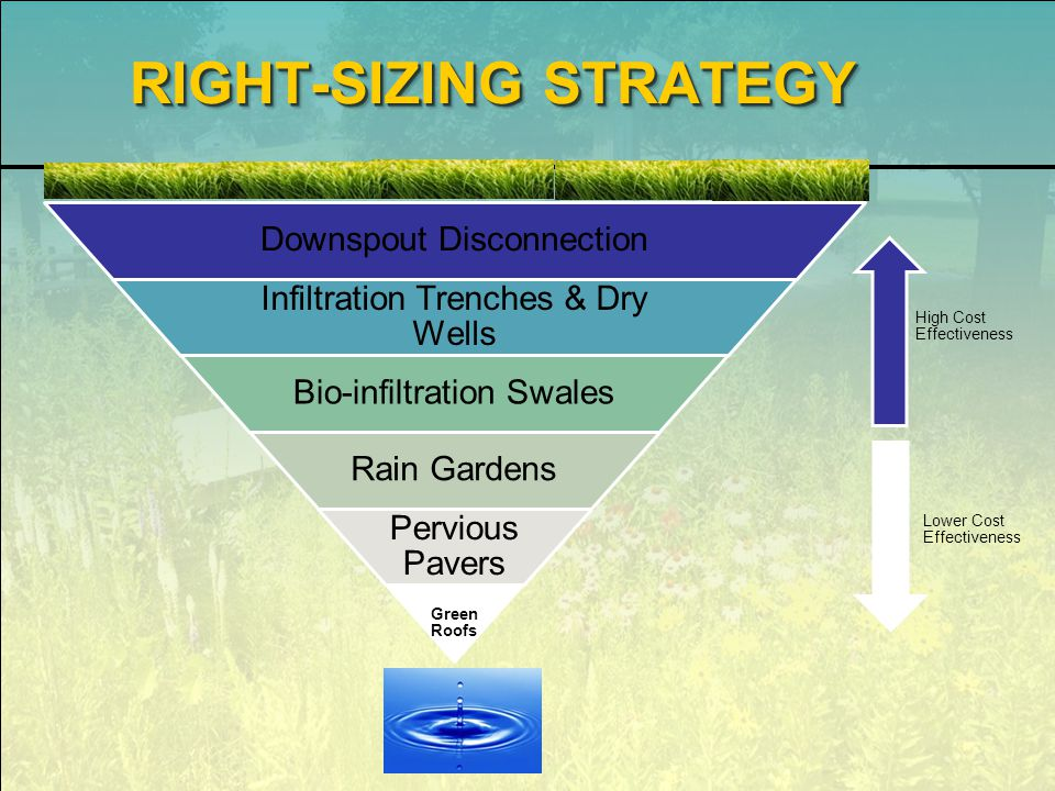 RIGHT-SIZING STRATEGY Downspout Disconnection Infiltration Trenches & Dry Wells Bio-infiltration Swales Rain Gardens Pervious Pavers Green Roofs High Cost Effectiveness Lower Cost Effectiveness