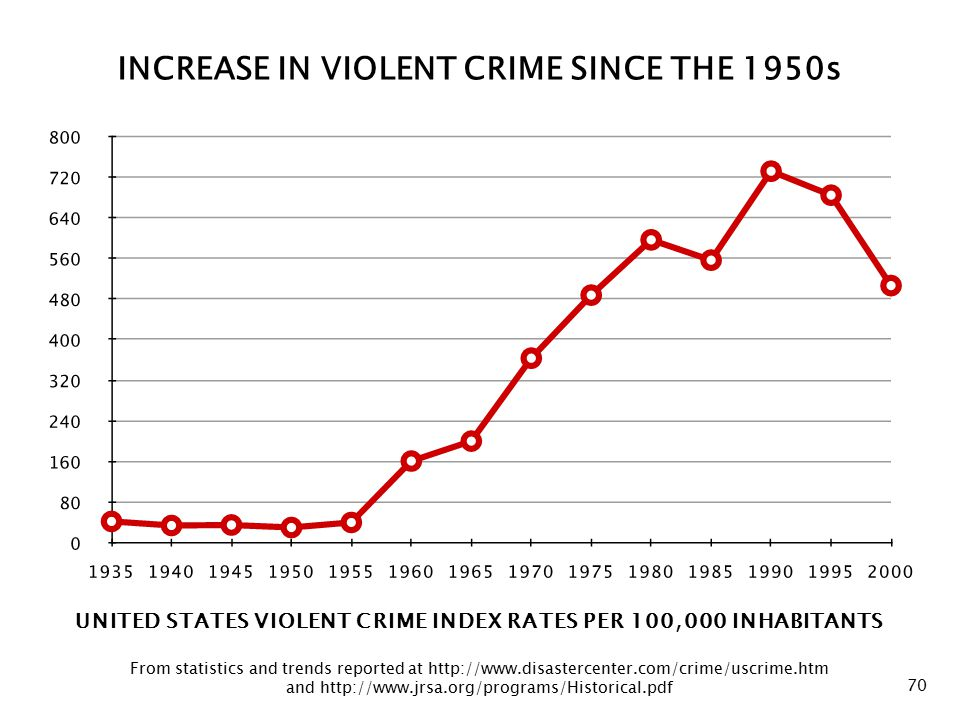 Violent Crime Chart 70 UNITED STATES VIOLENT CRIME INDEX RATES PER 100, 000 INHABITANTS From statistics and trends reported at http://www.disastercenter.com/crime/uscrime.htm and http://www.jrsa.org/programs/Historical.pdf INCREASE IN VIOLENT CRIME SINCE THE 1950s
