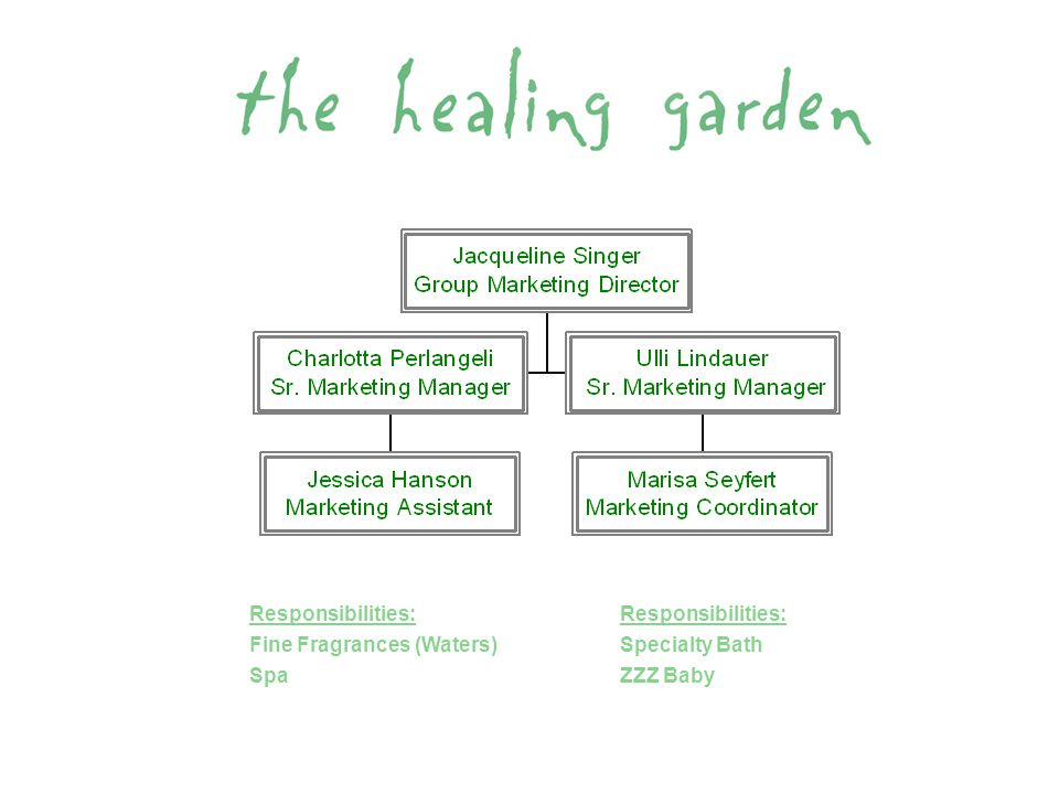 BRAND HISTORY FY1998 September 1997 Healing Garden launches as the first aromachology brand in the mass market environment with 4 core fragrances (44 RG SKU's Total).