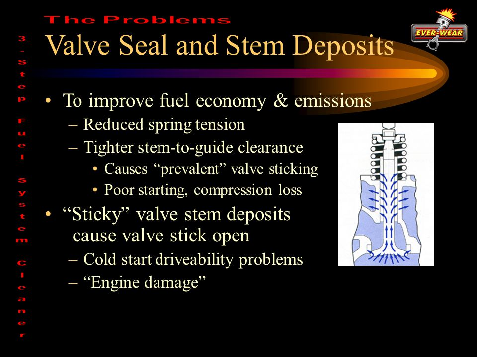 Valve Seal and Stem Deposits To improve fuel economy & emissions –Reduced spring tension –Tighter stem-to-guide clearance Causes prevalent valve sticking Poor starting, compression loss Sticky valve stem deposits cause valve stick open –Cold start driveability problems – Engine damage