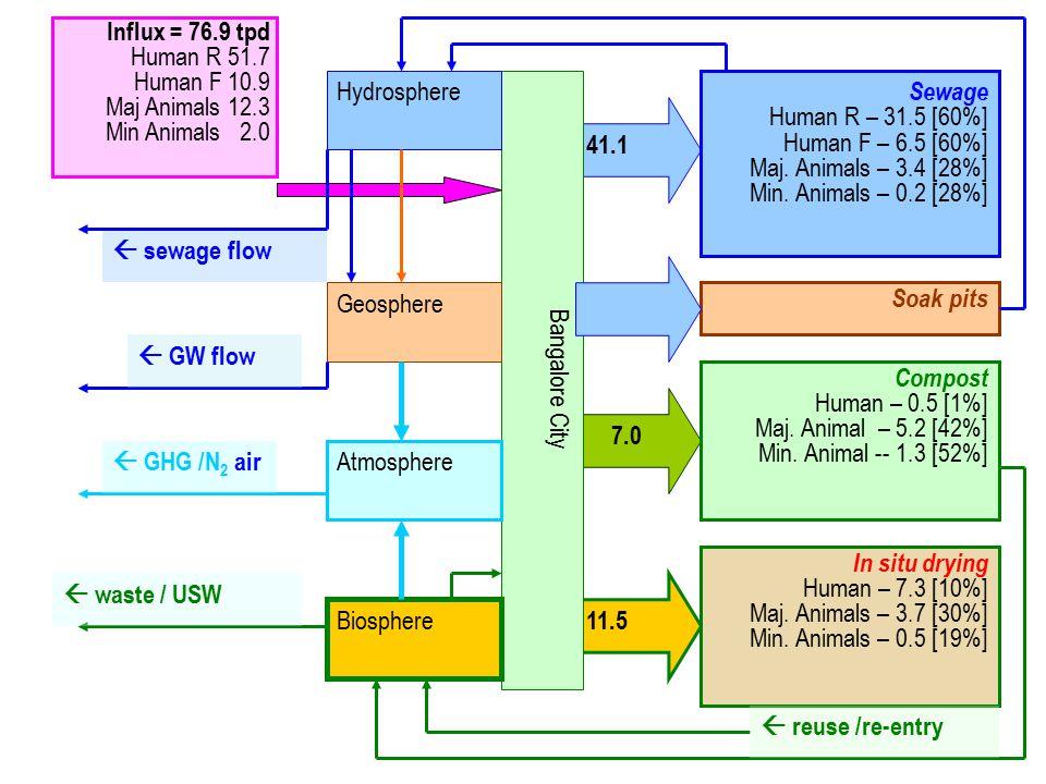 Influx = 76.9 tpd Human R 51.7 Human F 10.9 Maj Animals 12.3 Min Animals 2.0 Bangalore City Sewage Human R – 31.5 [60%] Human F – 6.5 [60%] Maj.