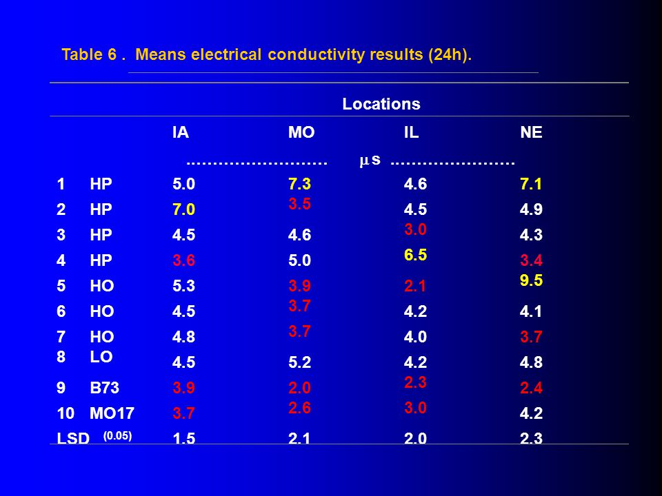 Table 6. Means electrical conductivity results (24h).