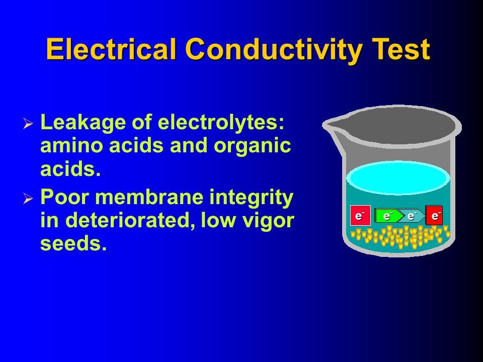  Leakage of electrolytes: amino acids and organic acids.