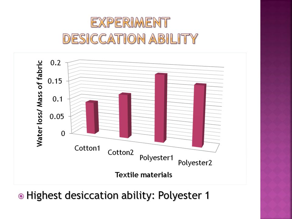  Highest desiccation ability: Polyester 1