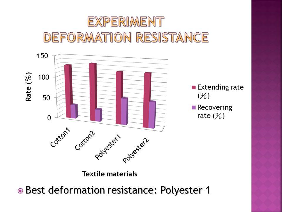  Best deformation resistance: Polyester 1