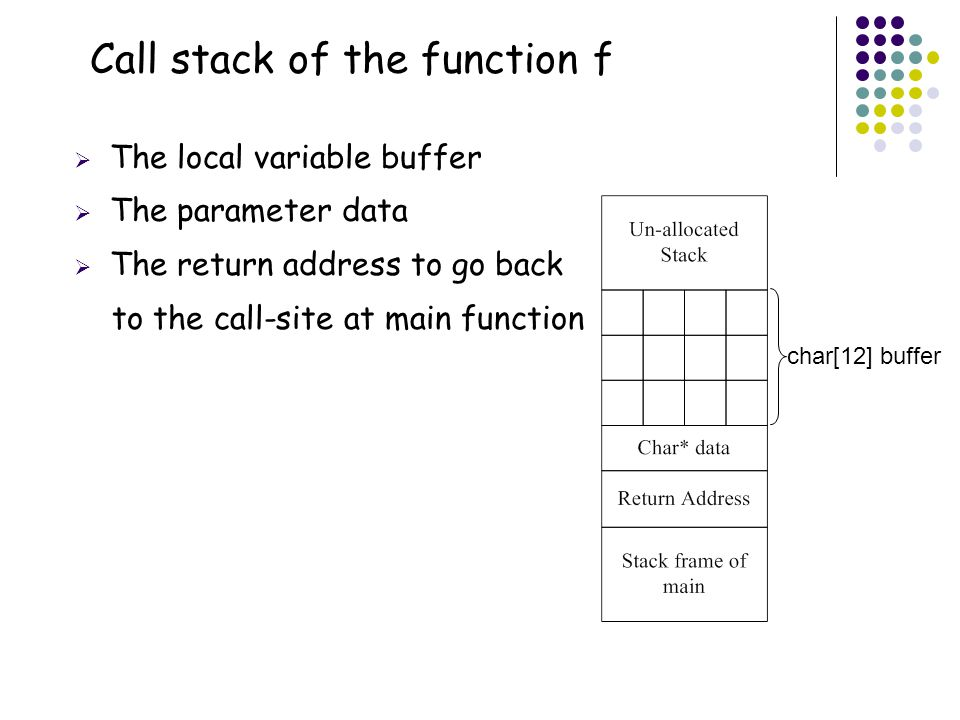 Call stack of the function f  The local variable buffer  The parameter data  The return address to go back to the call-site at main function char[12] buffer